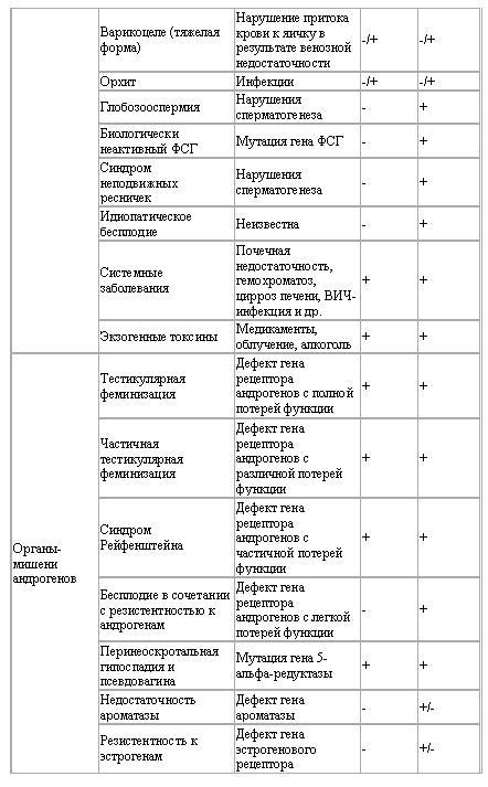 Классификация гипогонадизма