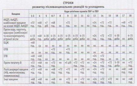 Приказ Министерства охраны здоровья Украины