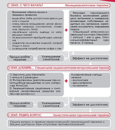 Этапы лечения климактерическогосиндрома