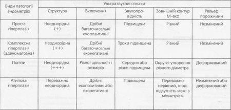 Ультразвуковые признаки различных видов патологии эндометрии
