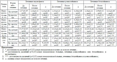 Физиологические аспекты локальной иммунорегуляции при лечении хронической урогенитальной хламидийной инфекции у мужчин