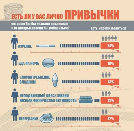 ВЦИОМ назвал рейтинг вредных привычек россиян