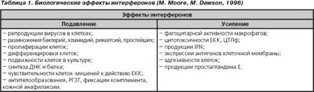Нарушения иммунитета при критических состояниях: особенности диагностики.