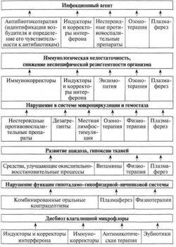 Сальпингоофорит: диагностика и лечение