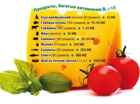 5 важных фактов о витамине D